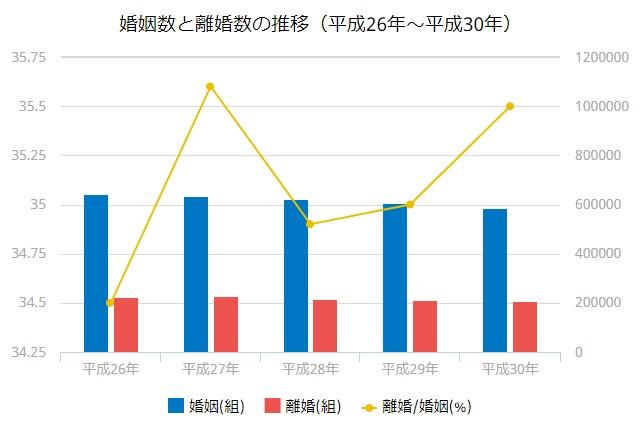 婚姻数と離婚数の推移(2015~2019)